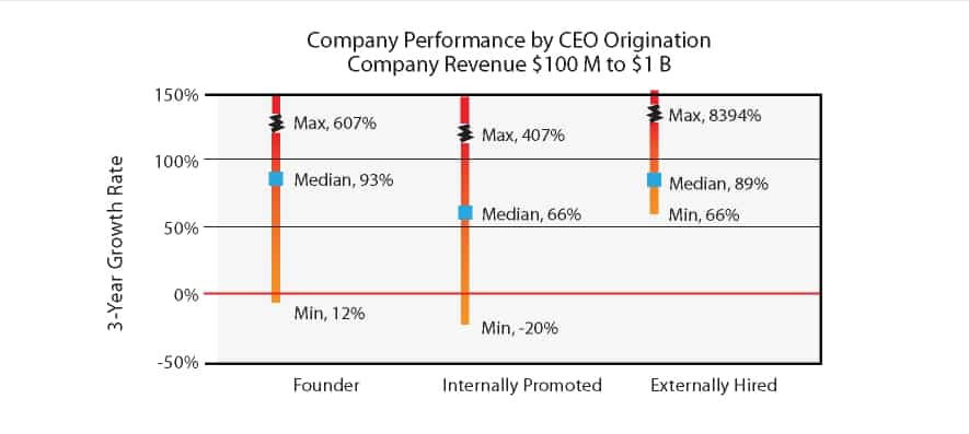 Company performance by CEO origination
