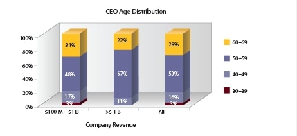 CEO age distribution