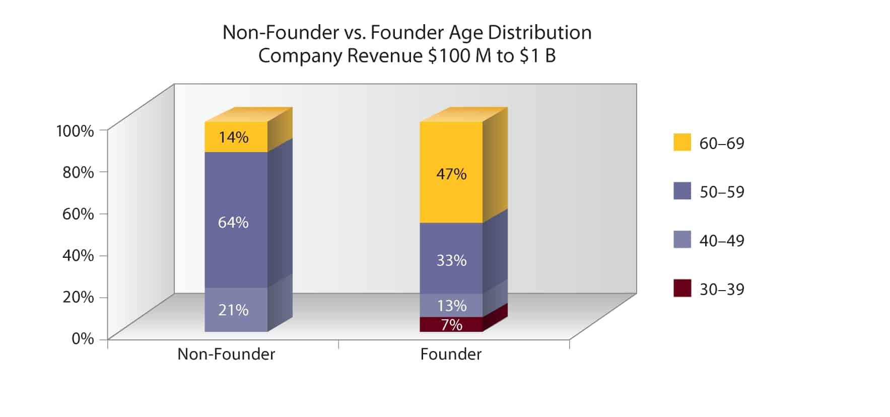 Non founder vs. Founder age distribution