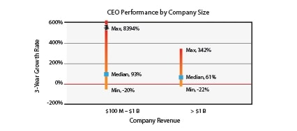 CEO performance by company size