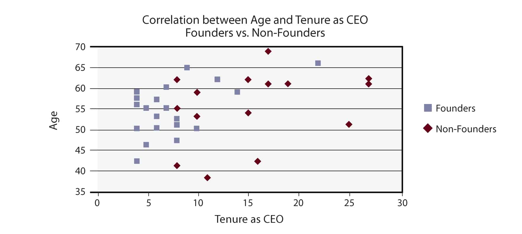 correlation between age and tenure as CEO