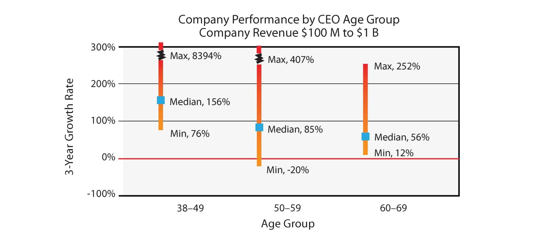 Company performance by CEO age group