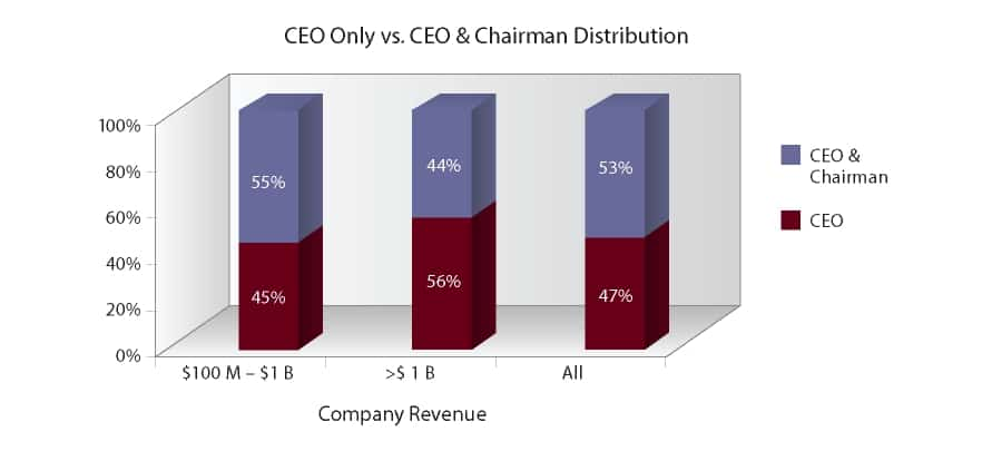 CEO only vs. CEO and Chairman distribution