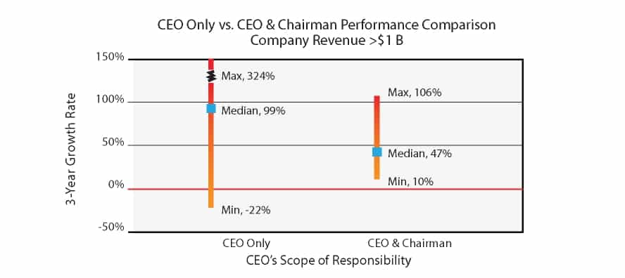 CEO only vs. CEO and Chairman Performance Comparison