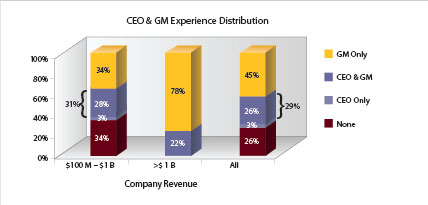 CEO & GM Experience Distribution