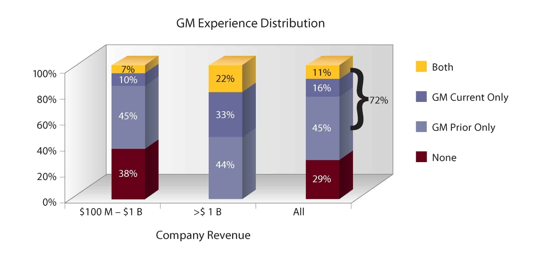 GM experience distribution