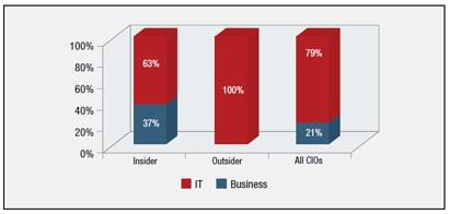 Insider vs. Outsider – Business vs. IT Background