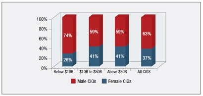 CIO Gender by Company Size