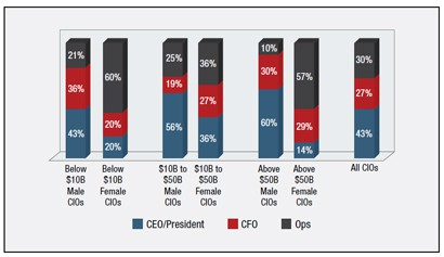 Reporting Structure by Gender and Company Size
