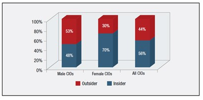 Insider vs. Outsider by Gender